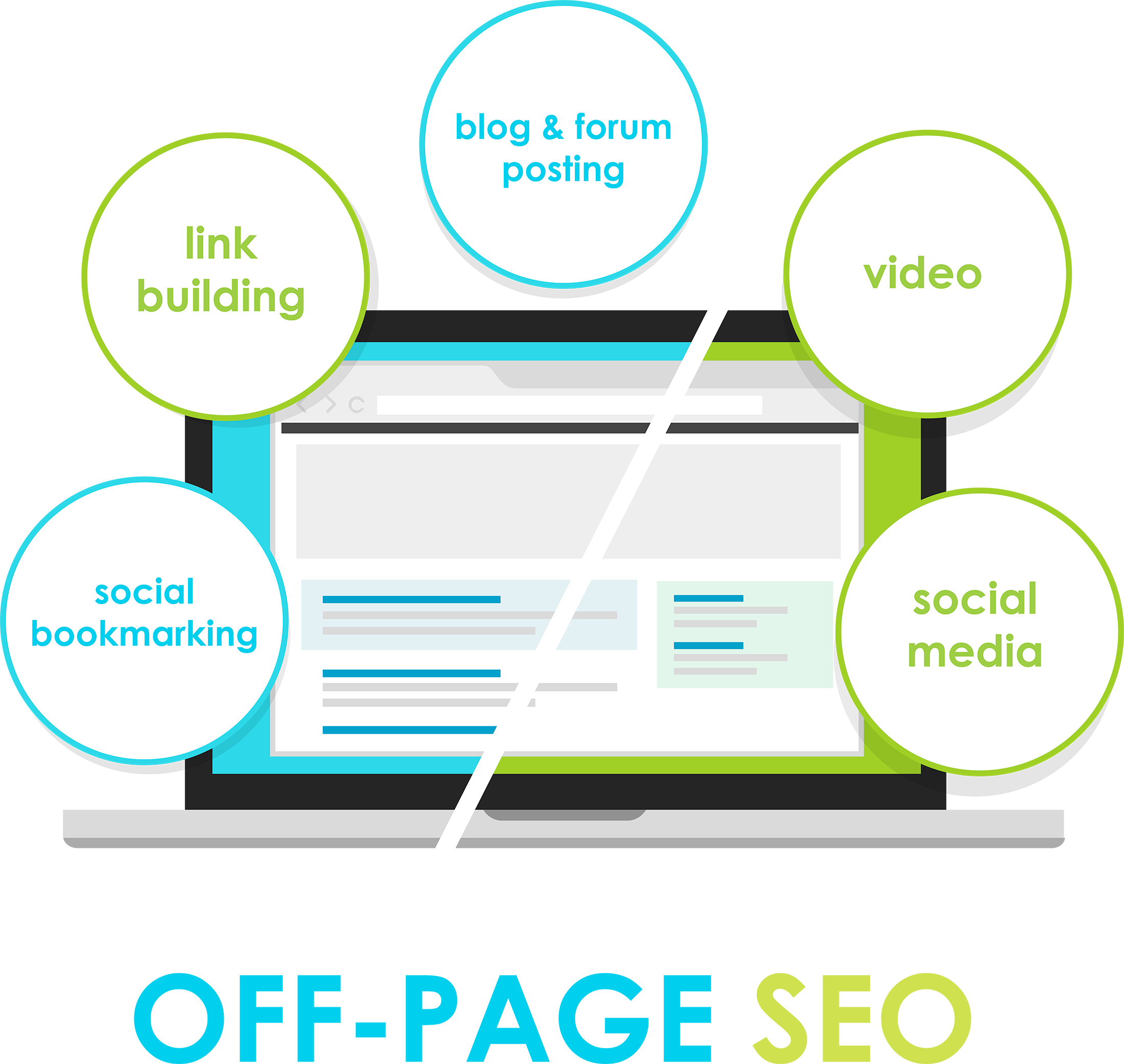 Off-page seo: social bookmarking, link building, blog & forum posting, video, social media. Grafikk