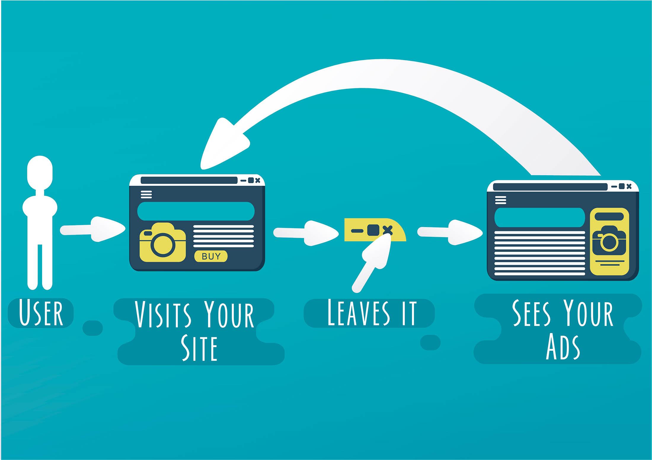 Remarketing prosess: Bruker besøker siden og forlater den. Bruker får opp annonse på andre siderog besøker igjen siden. Grafikk